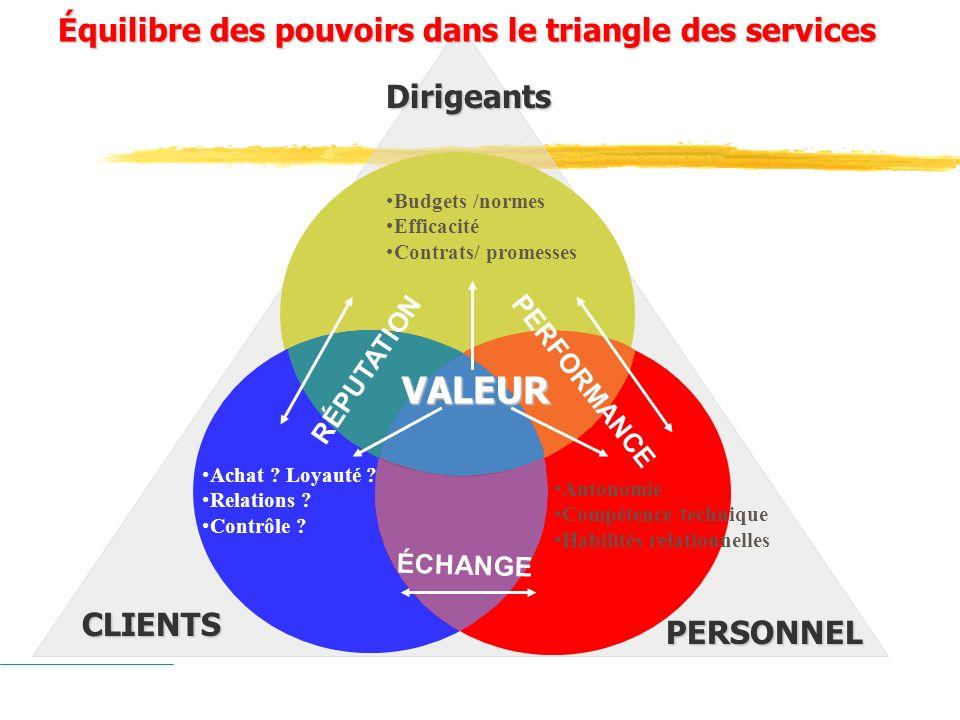 VALEUR Équilibre des pouvoirs dans le triangle des services Dirigeants