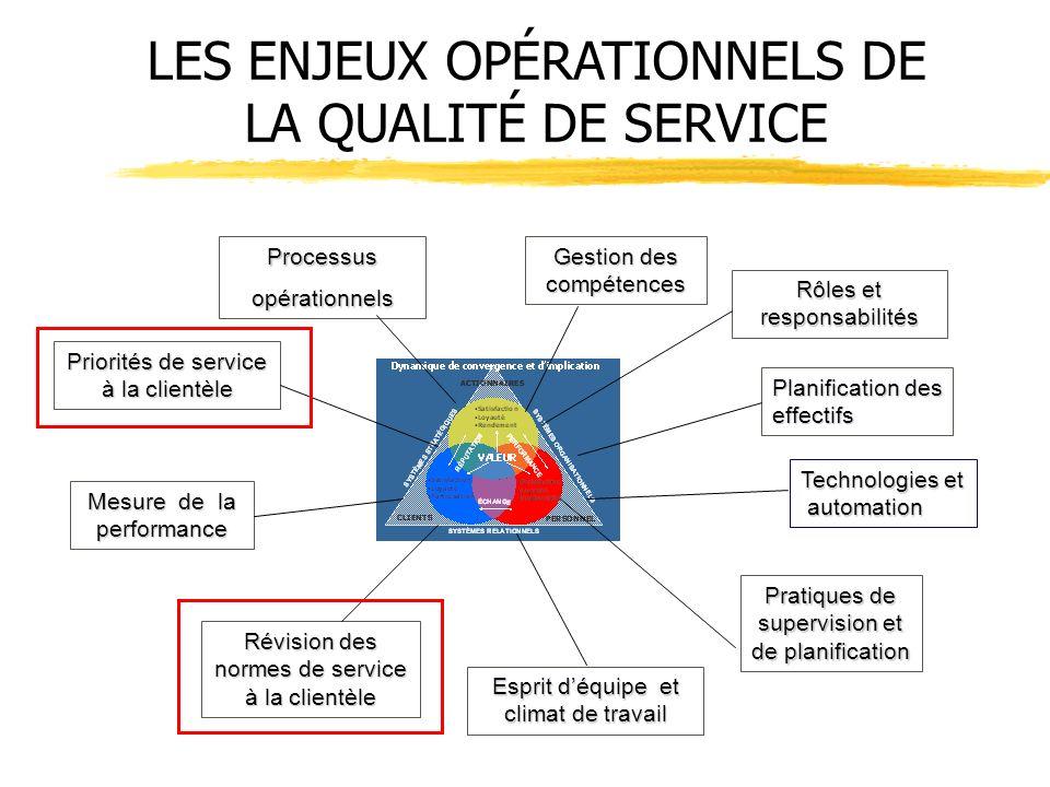 LES ENJEUX OPÉRATIONNELS DE LA QUALITÉ DE SERVICE