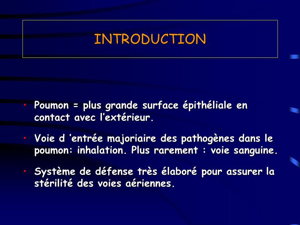 INTRODUCTION Poumon = plus grande surface épithéliale en contact avec l'extérieur.