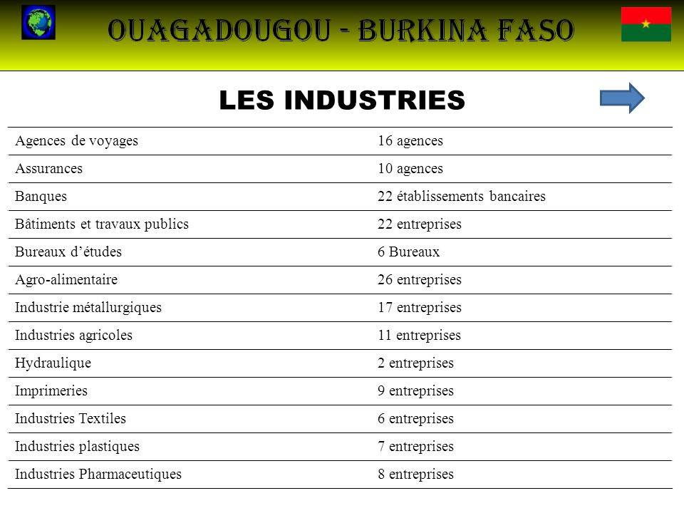 LES INDUSTRIES Agences de voyages 16 agences Assurances 10 agences