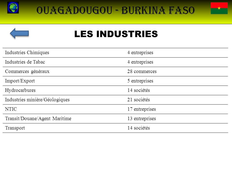 LES INDUSTRIES Industries Chimiques 4 entreprises Industries de Tabac