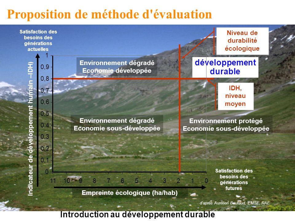 Proposition de méthode d évaluation