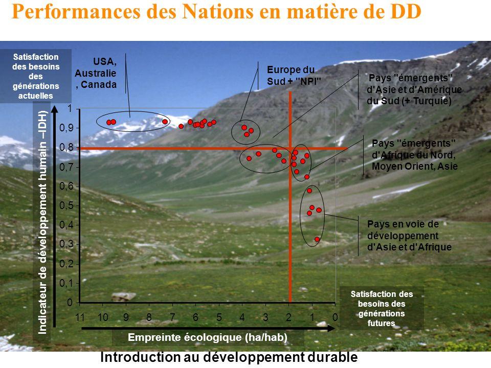 Performances des Nations en matière de DD