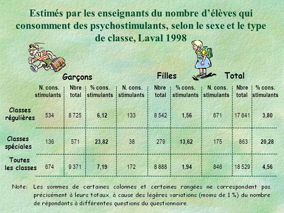 Estimés par les enseignants du nombre d'élèves qui consomment des psychostimulants, selon le sexe et le type de classe, Laval 1998
