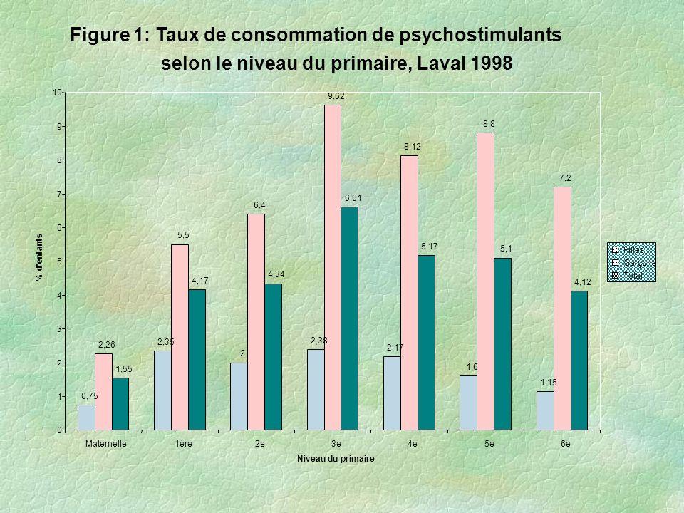 Figure 1: Taux de consommation de psychostimulants