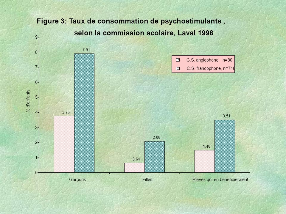 Figure 3: Taux de consommation de psychostimulants ,