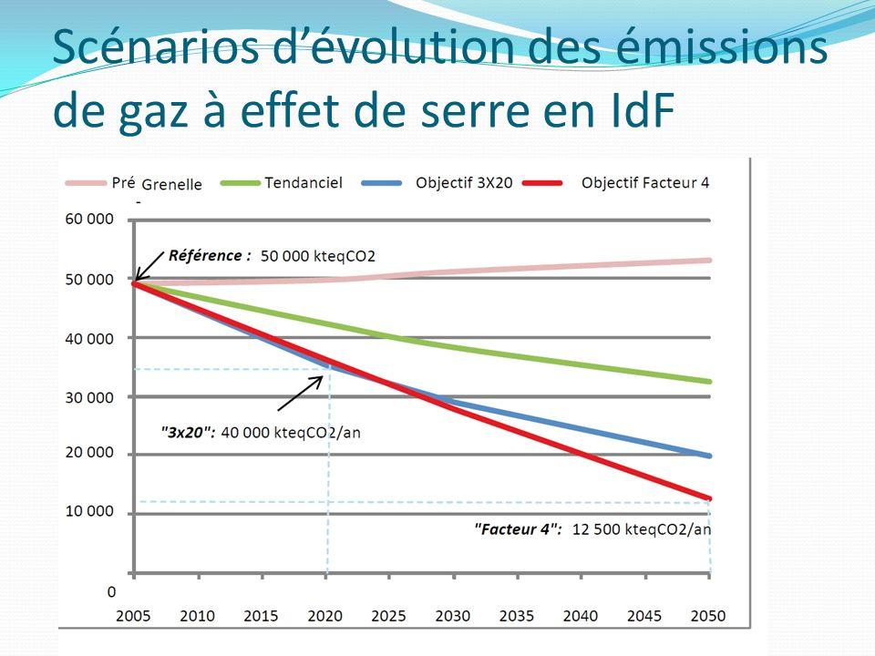 Scénarios d'évolution des émissions de gaz à effet de serre en IdF
