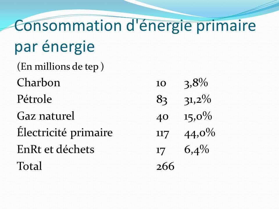 Consommation d énergie primaire par énergie