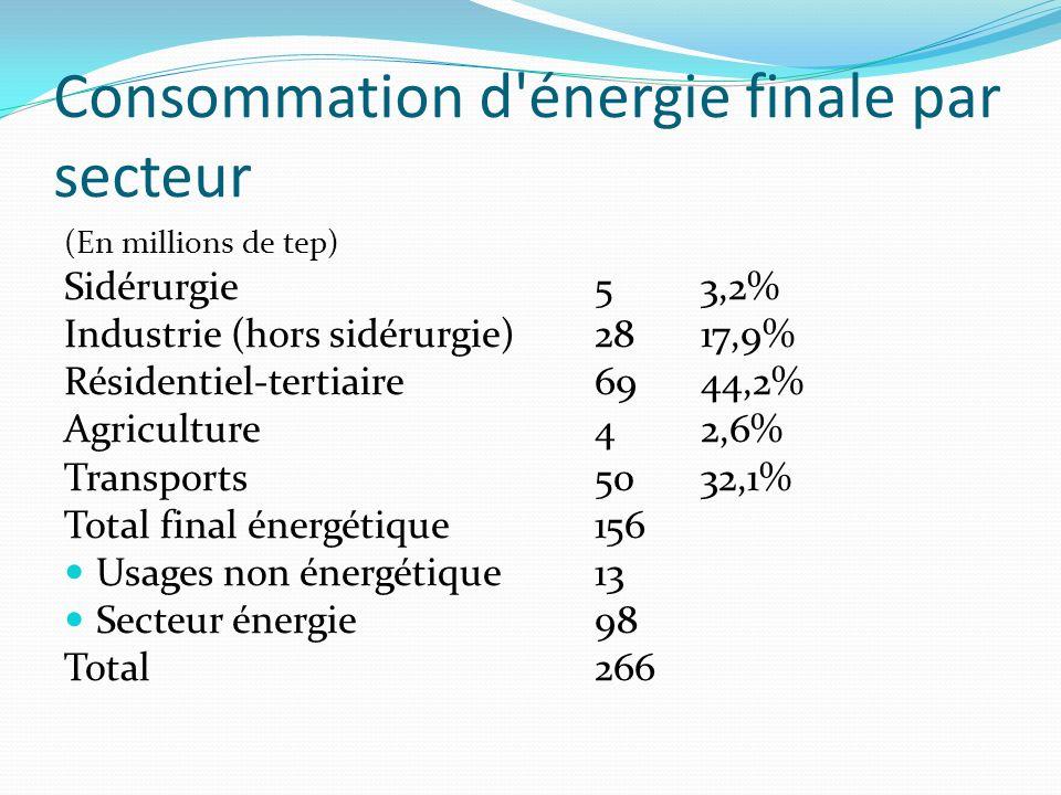 Consommation d énergie finale par secteur