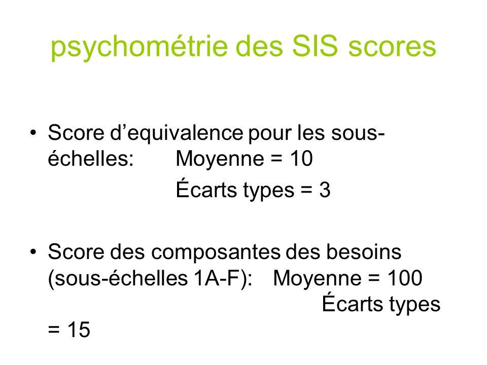psychométrie des SIS scores