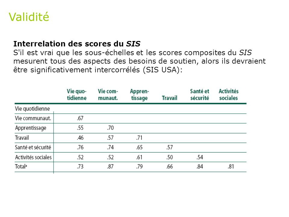 Validité Interrelation des scores du SIS