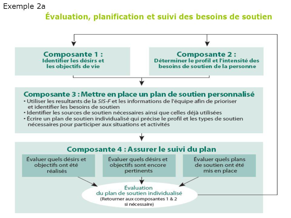 Exemple 2a Évaluation, planification et suivi des besoins de soutien
