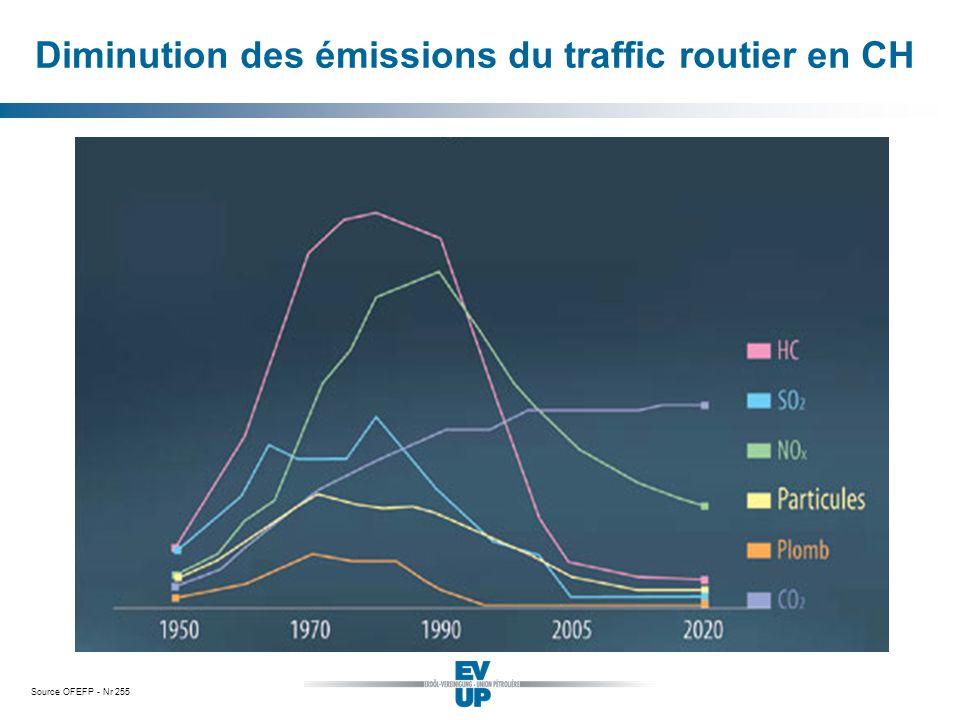 Diminution des émissions du traffic routier en CH
