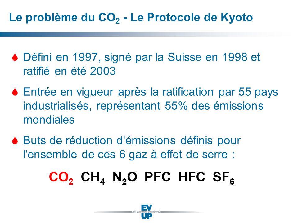 CO2 CH4 N2O PFC HFC SF6 Le problème du CO2 - Le Protocole de Kyoto