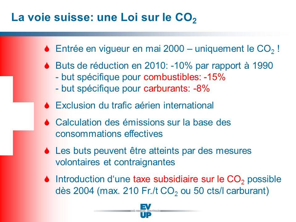 La voie suisse: une Loi sur le CO2