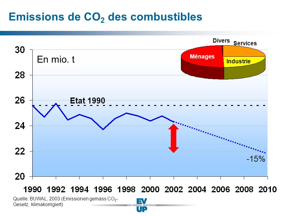 Emissions de CO2 des combustibles