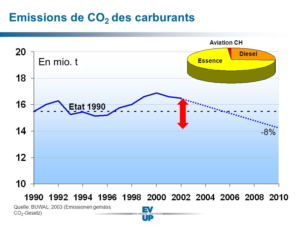 Emissions de CO2 des carburants