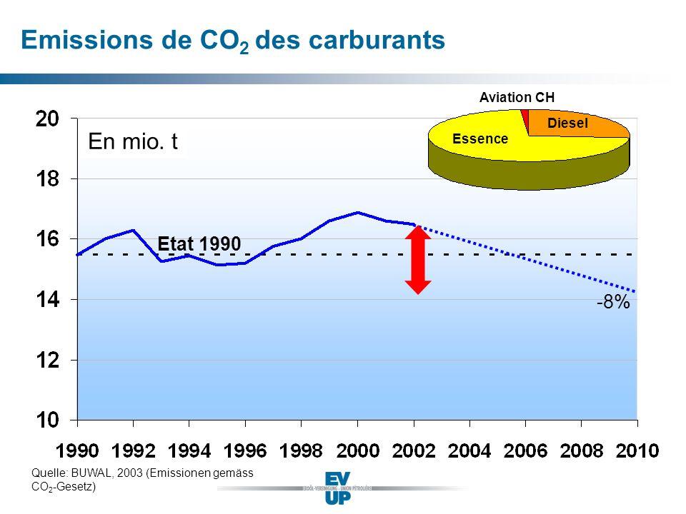 Emissions de CO2 des carburants