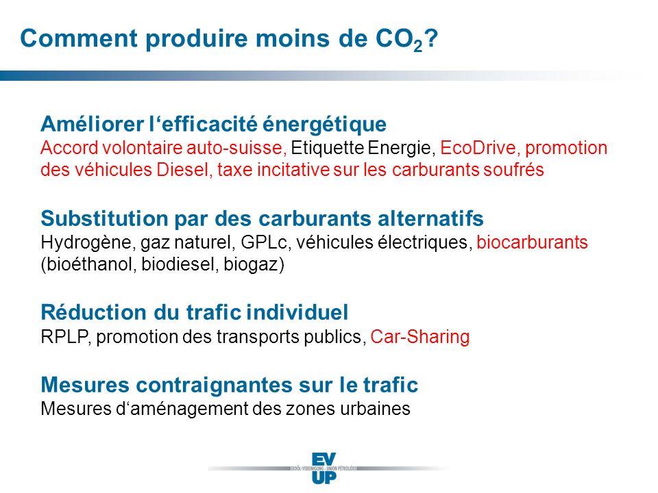 Comment produire moins de CO2