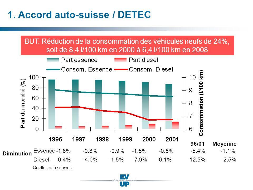 1. Accord auto-suisse / DETEC