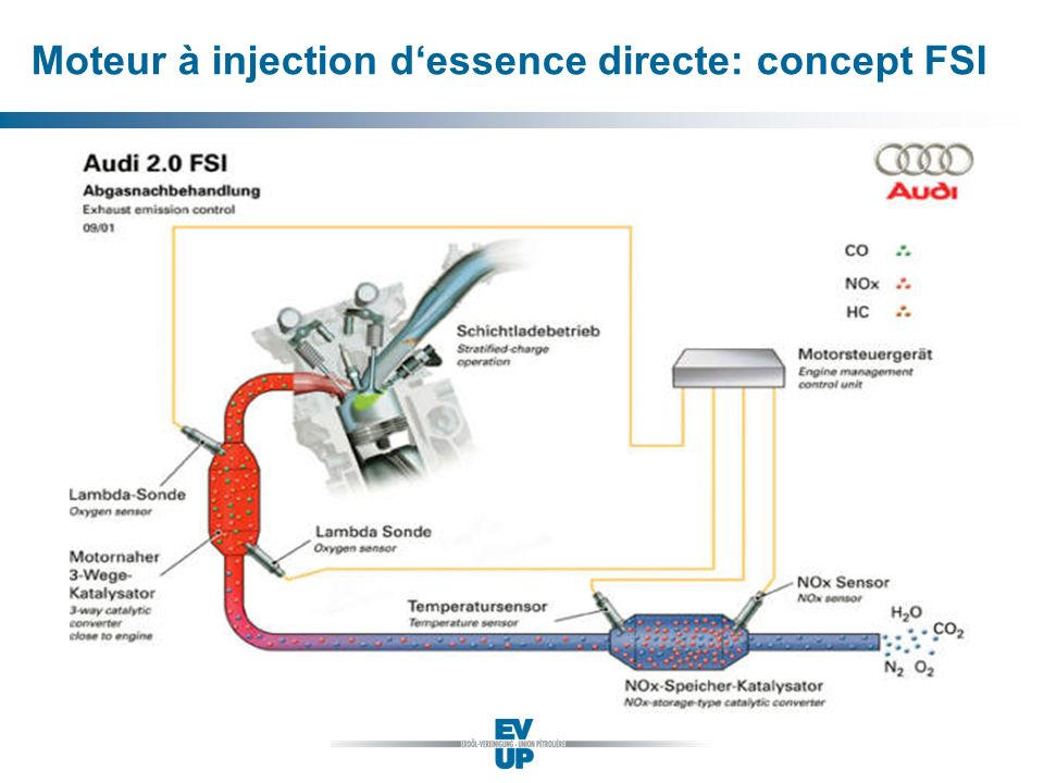 Moteur à injection d'essence directe: concept FSI