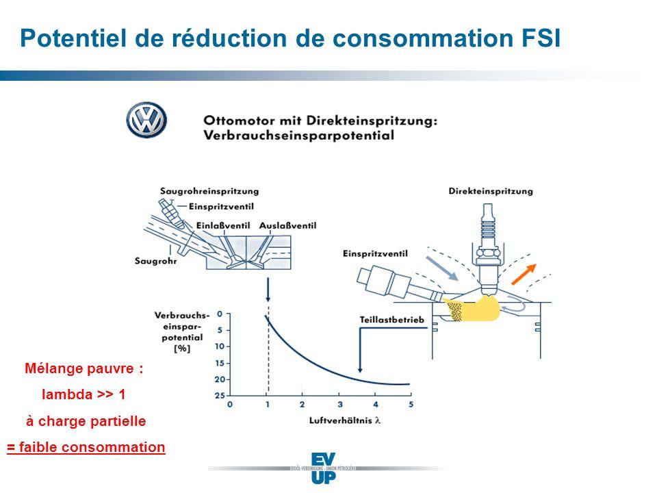 Potentiel de réduction de consommation FSI