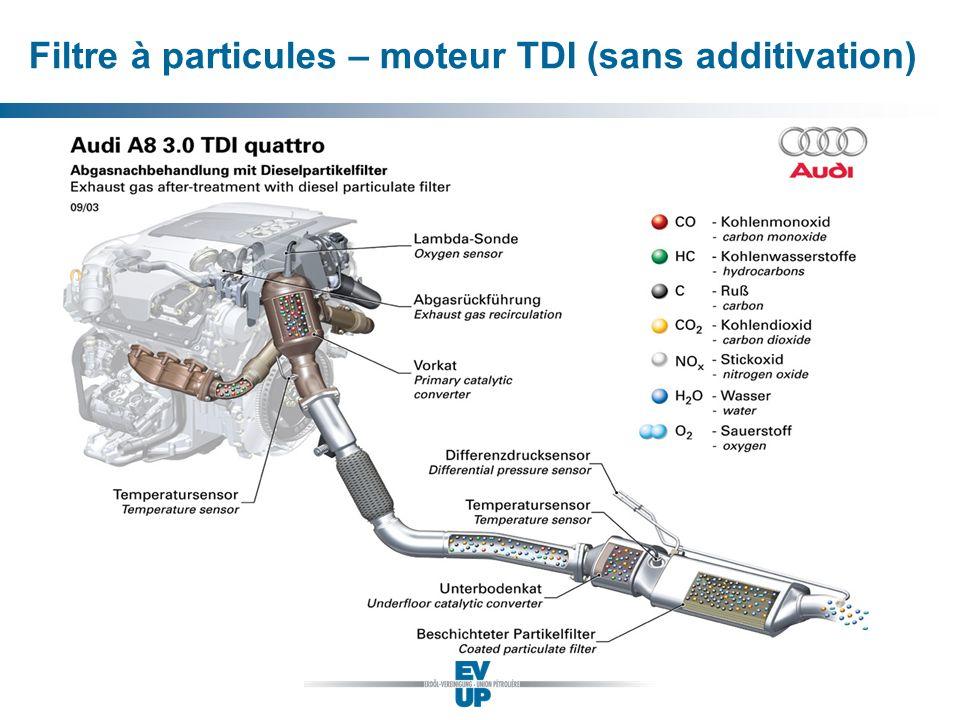 Filtre à particules – moteur TDI (sans additivation)