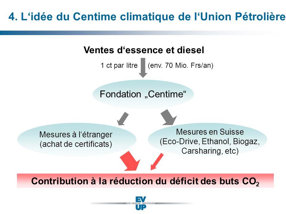 4. L'idée du Centime climatique de l'Union Pétrolière