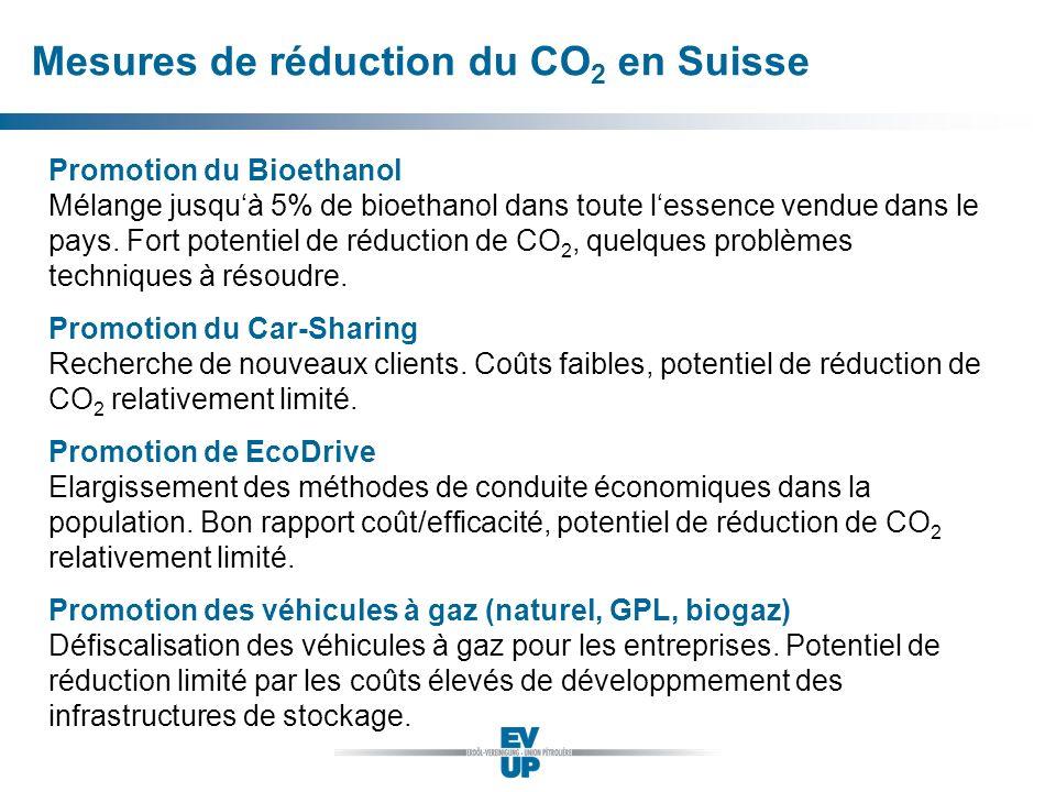 Mesures de réduction du CO2 en Suisse