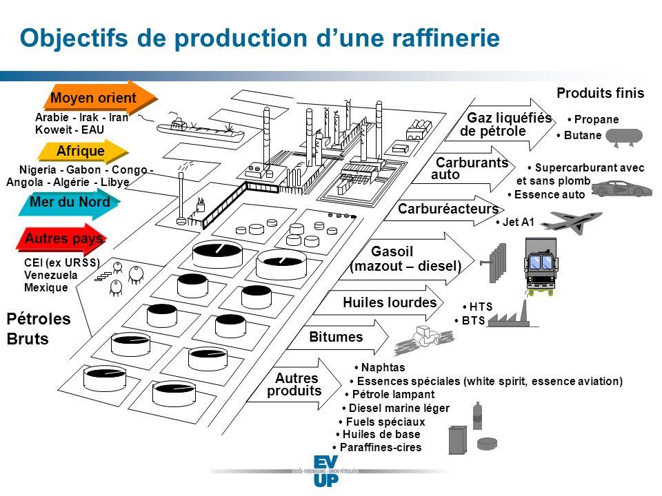 Objectifs de production d'une raffinerie