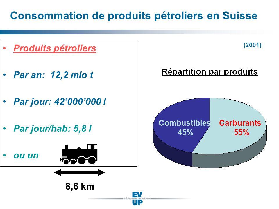 Consommation de produits pétroliers en Suisse