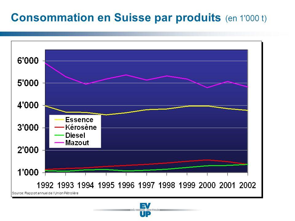 Consommation en Suisse par produits (en 1 000 t)