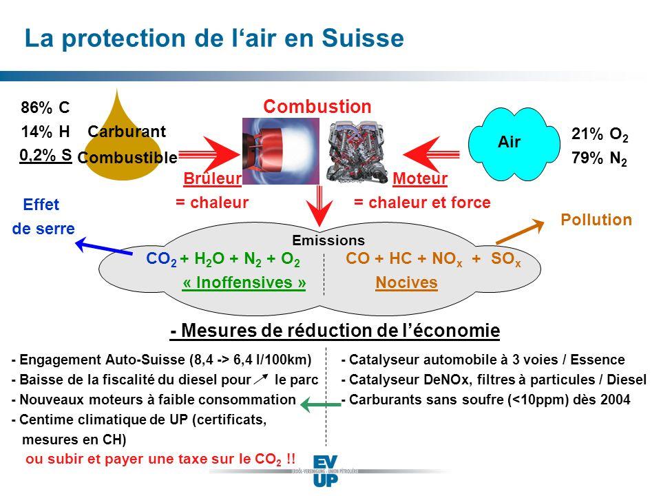 La protection de l'air en Suisse