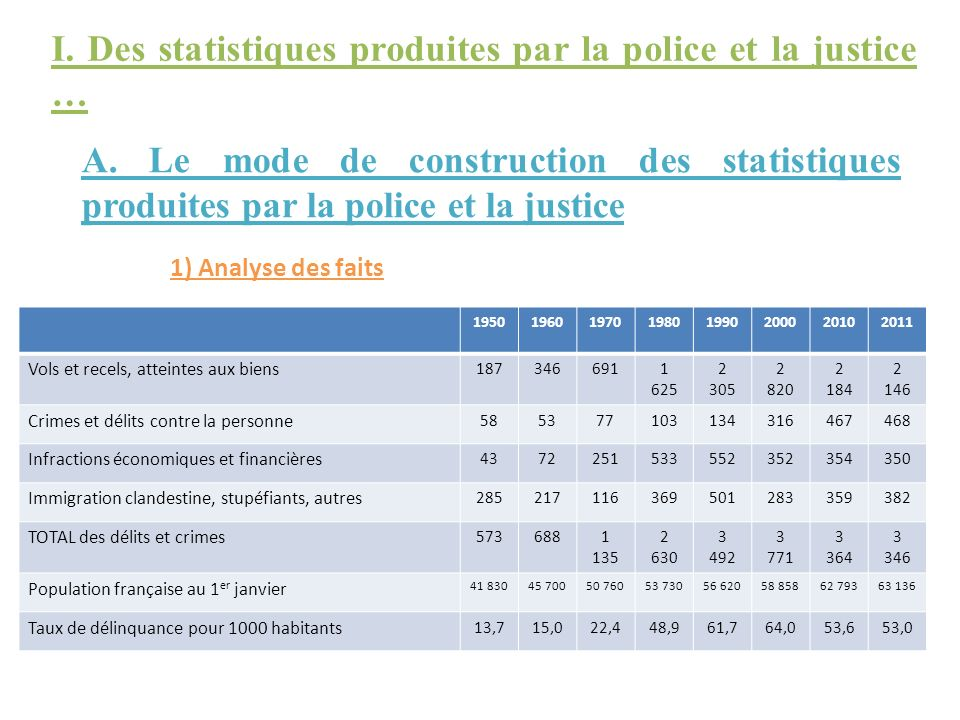 I. Des statistiques produites par la police et la justice …