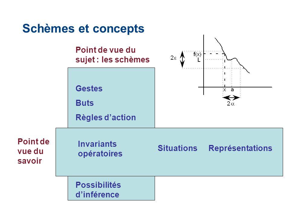 Schèmes et concepts Point de vue du sujet : les schèmes Gestes Buts