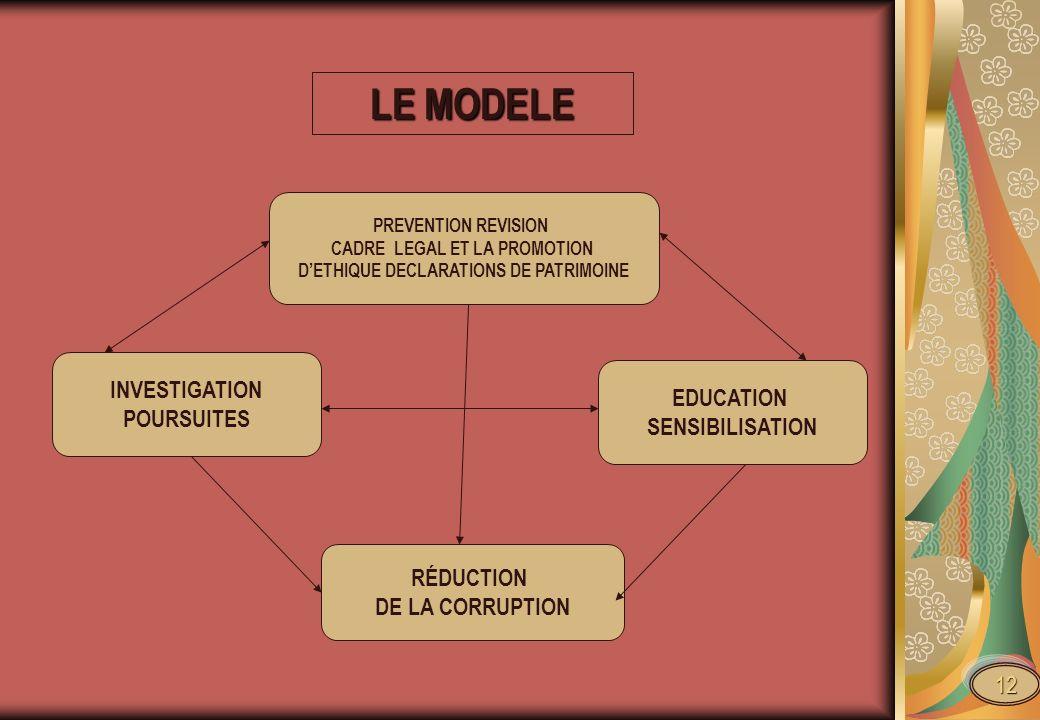 CADRE LEGAL ET LA PROMOTION D'ETHIQUE DECLARATIONS DE PATRIMOINE