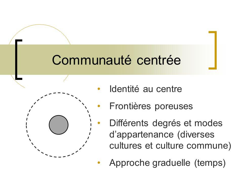 Communauté centrée Identité au centre Frontières poreuses