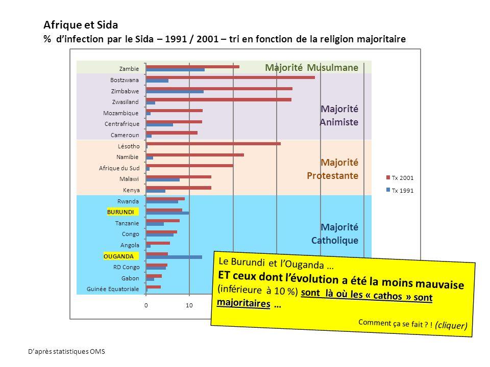 Afrique et Sida % d'infection par le Sida – 1991 / 2001 – tri en fonction de la religion majoritaire