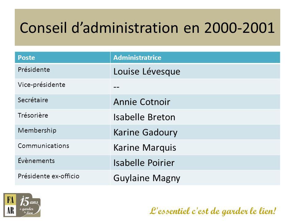 Conseil d'administration en 2000-2001
