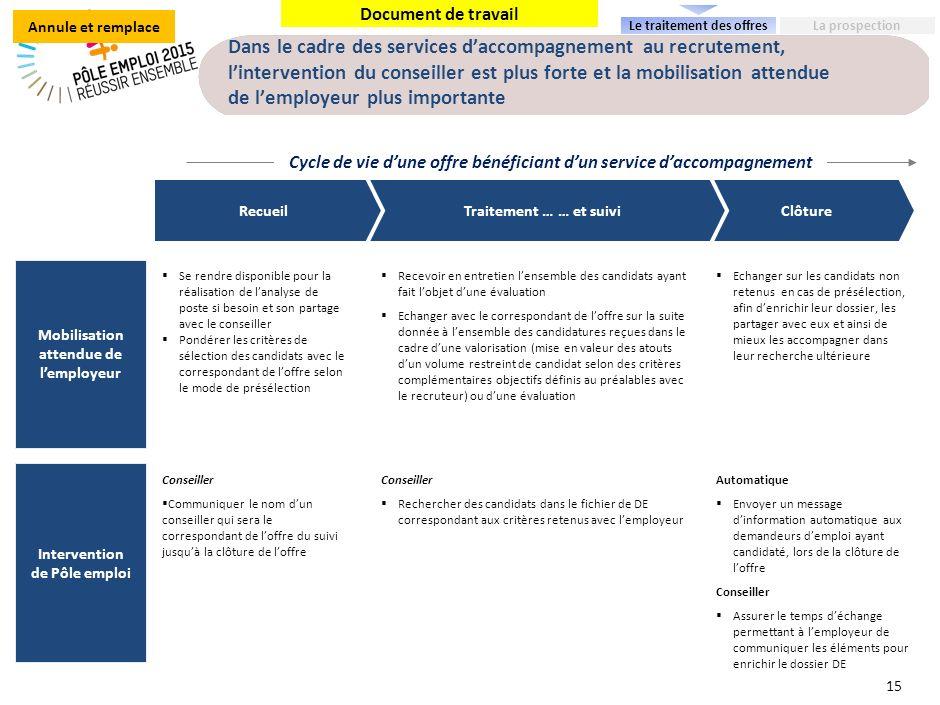 Zoom : 3 niveaux de présélection sont proposés aux employeurs