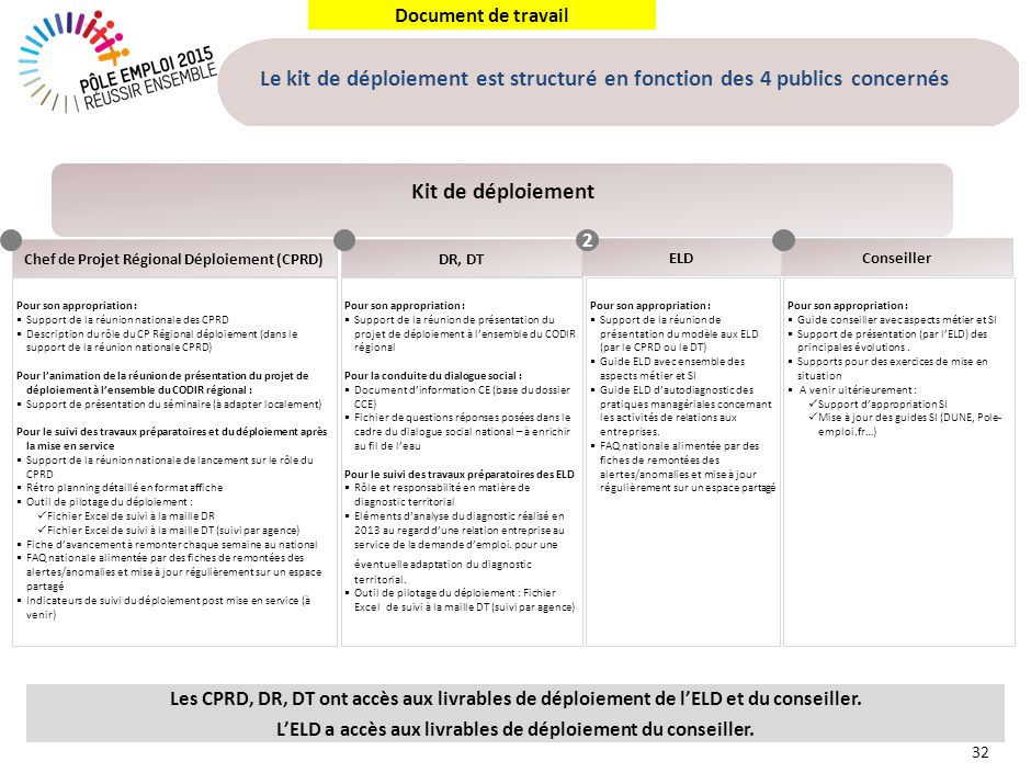 L'appropriation des évolutions de l' offre de services par les ELD