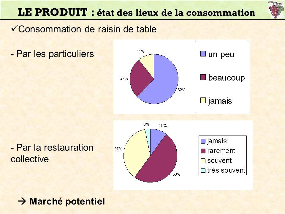 LE PRODUIT : état des lieux de la consommation