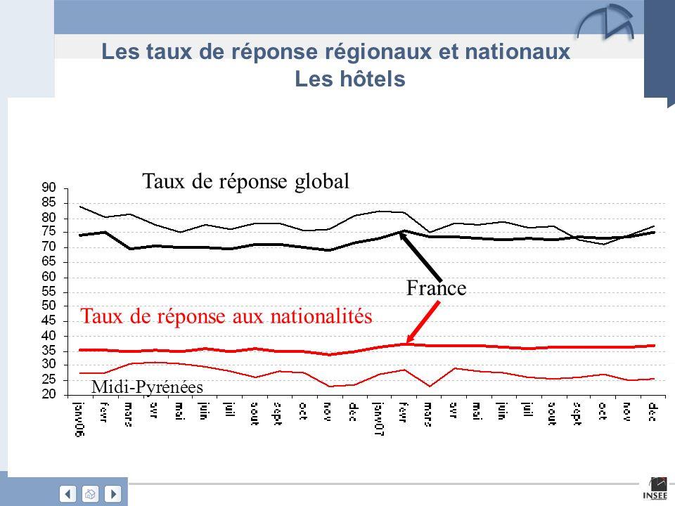 Les taux de réponse régionaux et nationaux Les hôtels