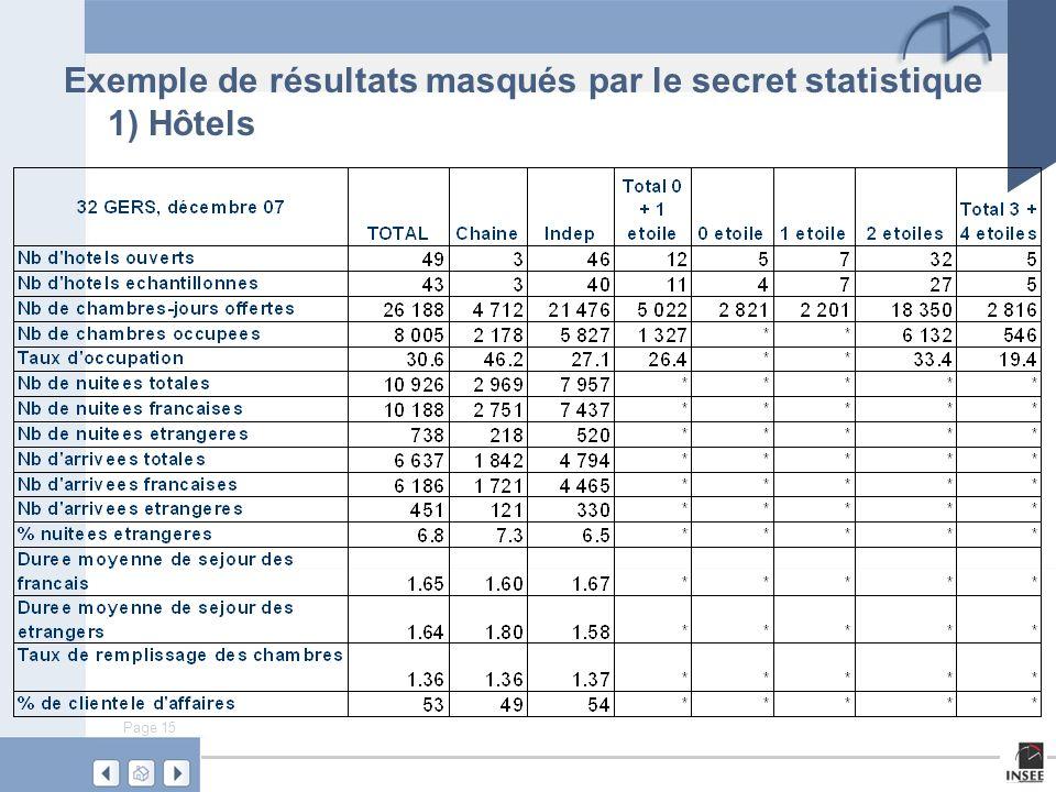 Exemple de résultats masqués par le secret statistique 1) Hôtels