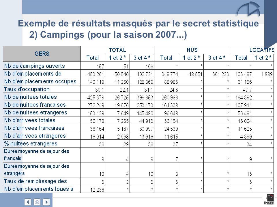 Exemple de résultats masqués par le secret statistique 2) Campings (pour la saison 2007...)