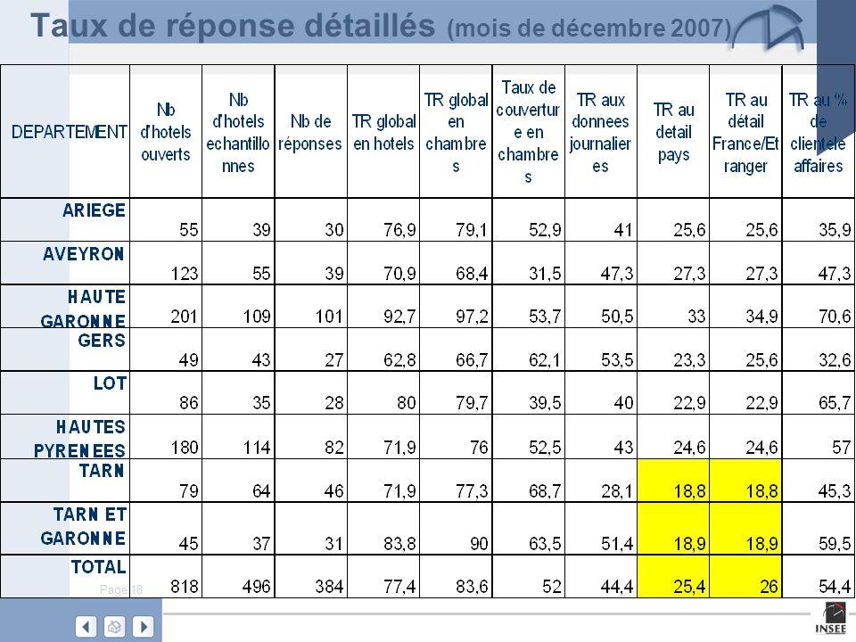 Taux de réponse détaillés (mois de décembre 2007)