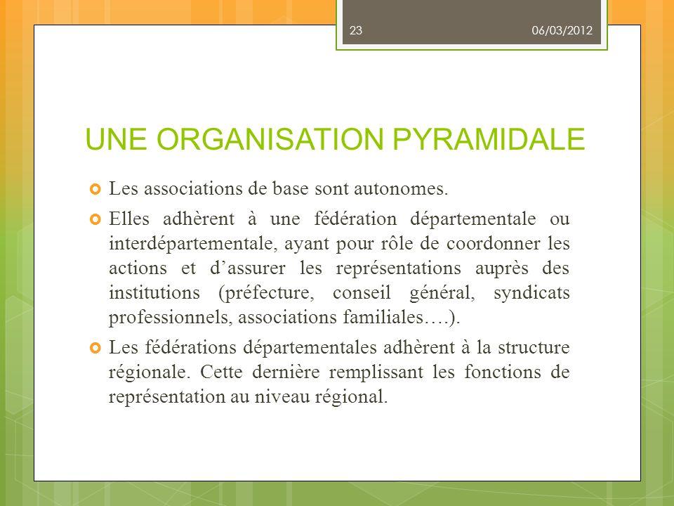 UNE ORGANISATION PYRAMIDALE