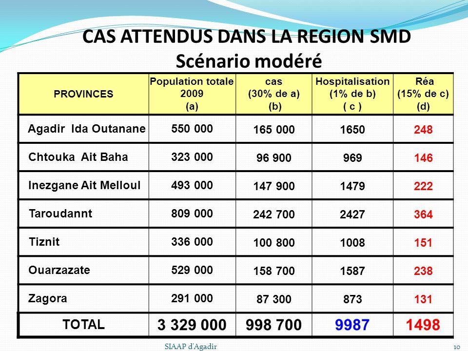 CAS ATTENDUS DANS LA REGION SMD Scénario modéré