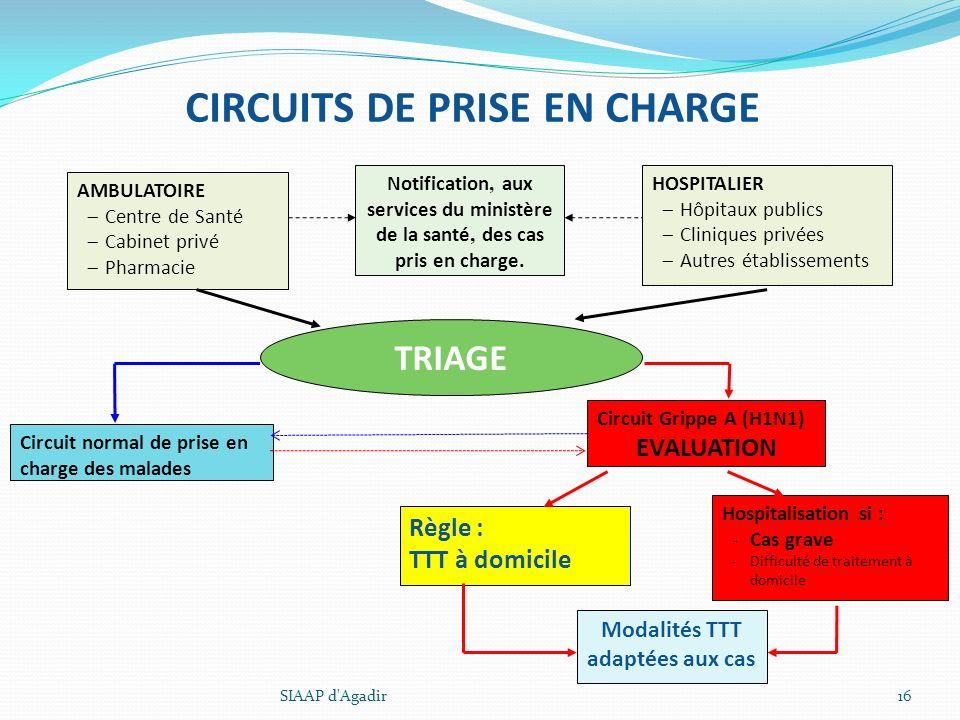 CIRCUITS DE PRISE EN CHARGE