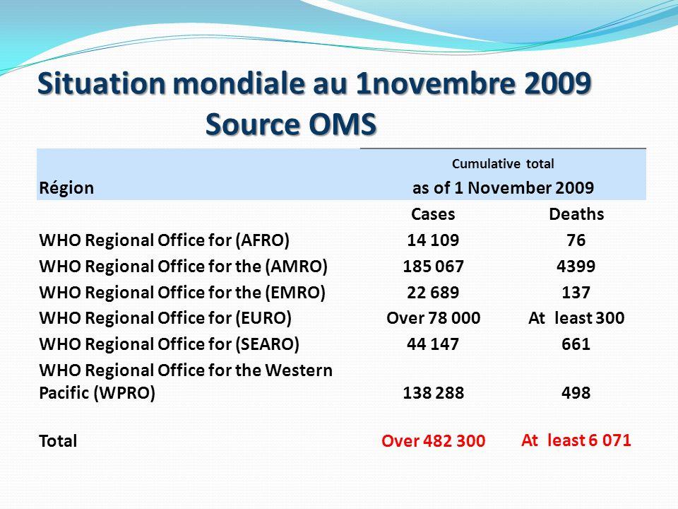 Situation mondiale au 1novembre 2009 Source OMS